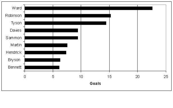 Goalscorers 2012-3