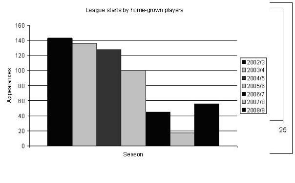 Homegrown players